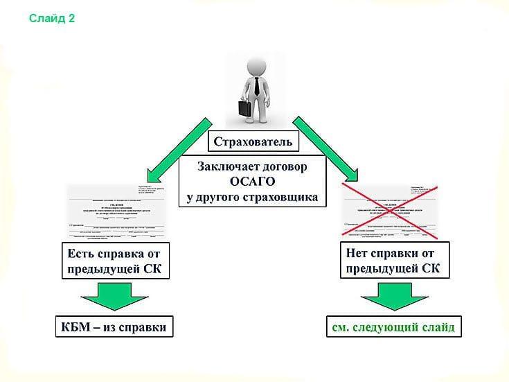 Заключение договора ОСАГО у другого страховщика