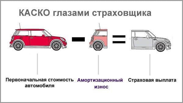 Каско глазами страховщика: первоначальная стоимость автомобиля минус амортизационный износ равно страховая выплата