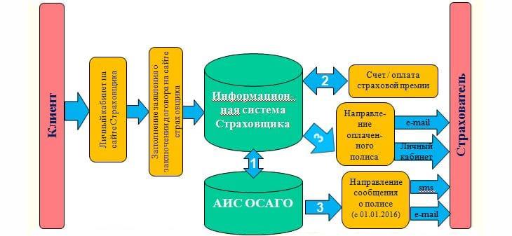 Схема онлайн покупки электронного полиса ОСАГО