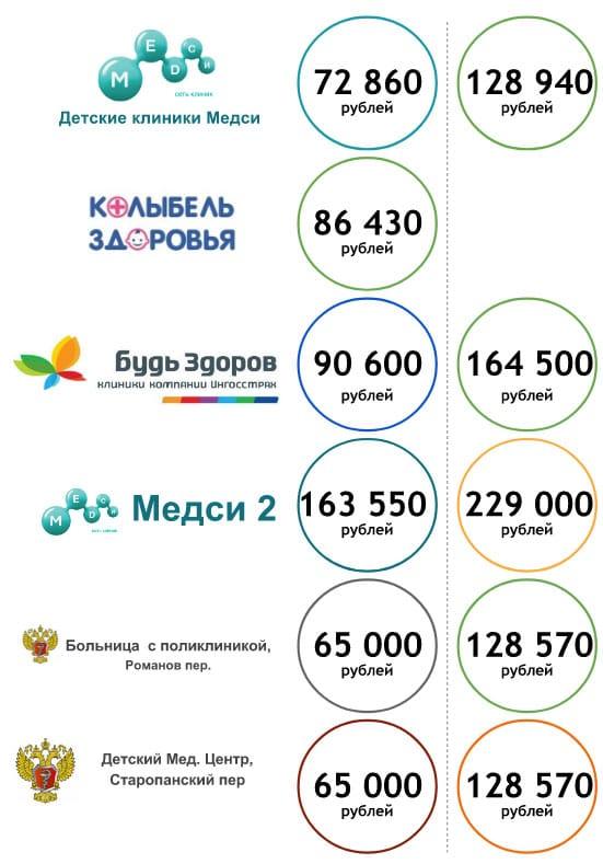 Стоимость ДМС для новорожденных в клиниках Москвы