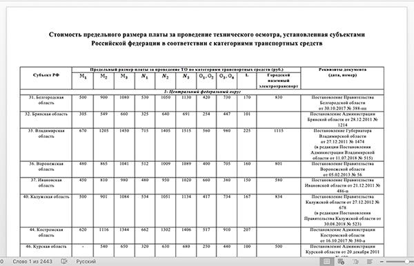 Стоимость прохождения техосмотра в разных регионах России