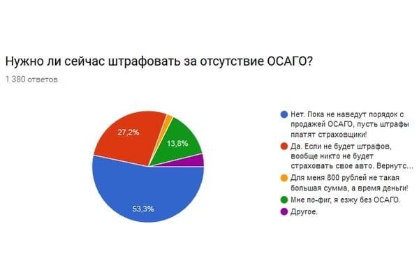 Результаты проведенного опроса