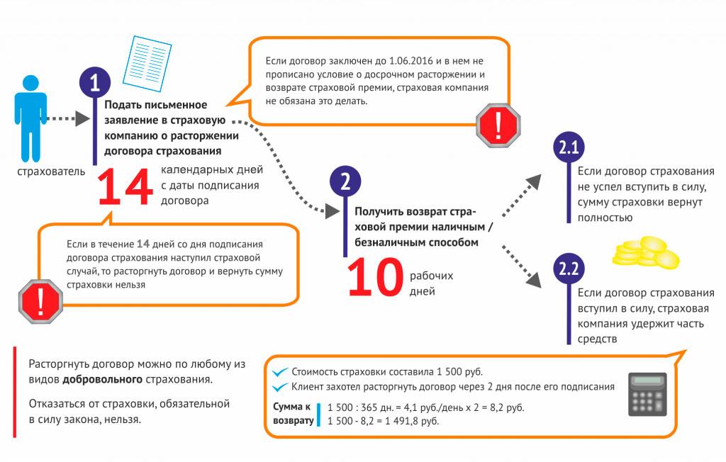 Подробная инструкция как вернуть страховку по кредиту