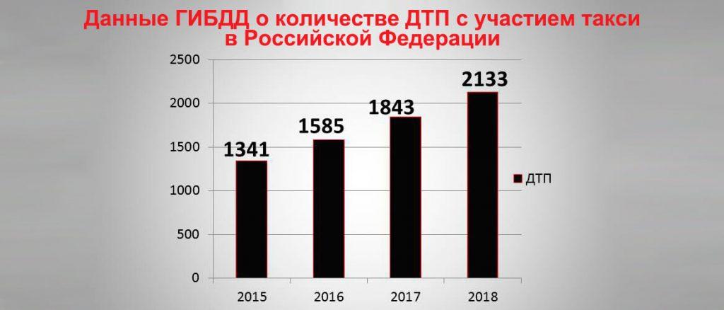 Данные ГИБДД о количестве ДТП с участием такси в Российской Федерации